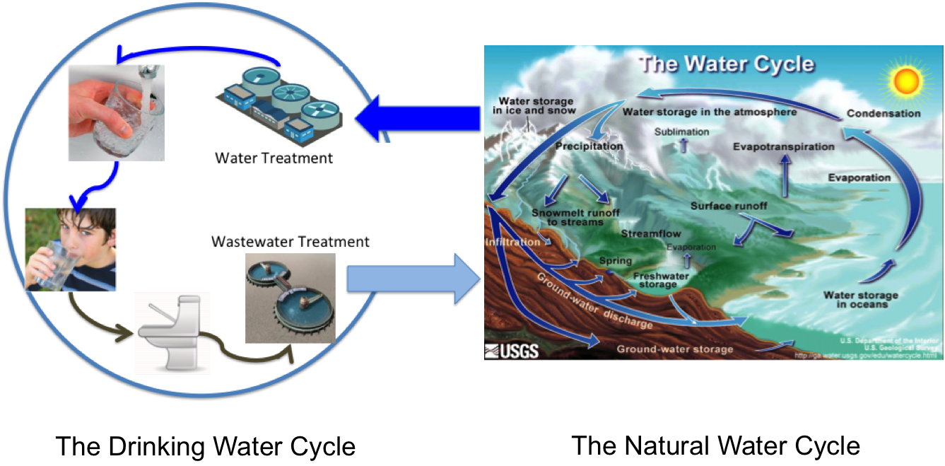 The drinking water cycle is right safedrinkingwaterdotcom now ccuart Image collections